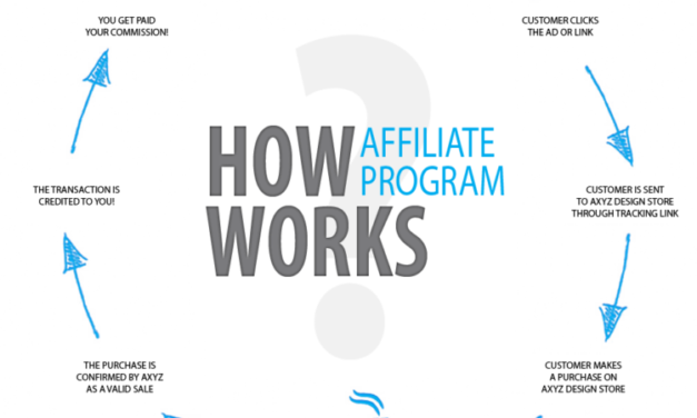 Introduction Of An Affiliate Marketing Program