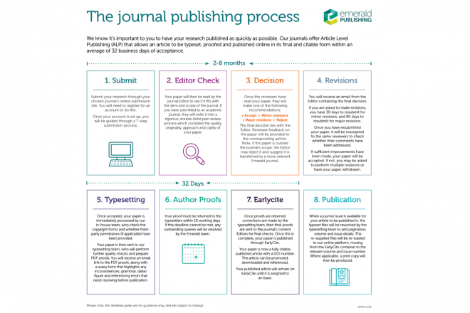 Letting Information Guide You To Article Submission Success