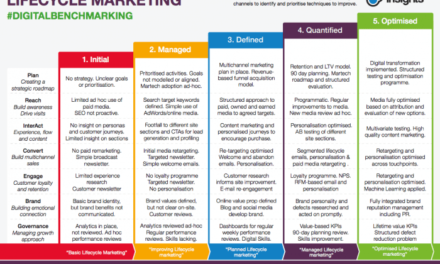 Make Smart Internet Marketing Choices By Reading This