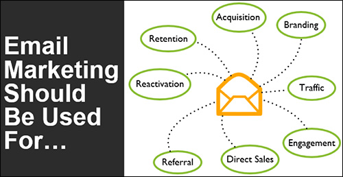 The Basics of Direct Email Marketing