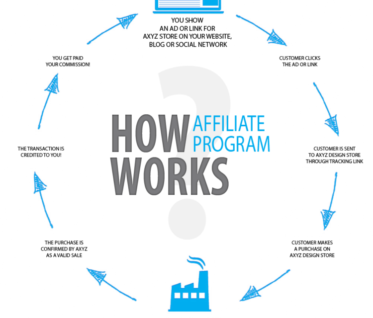 Why Do You Need To Join An Affiliate Marketing Network?