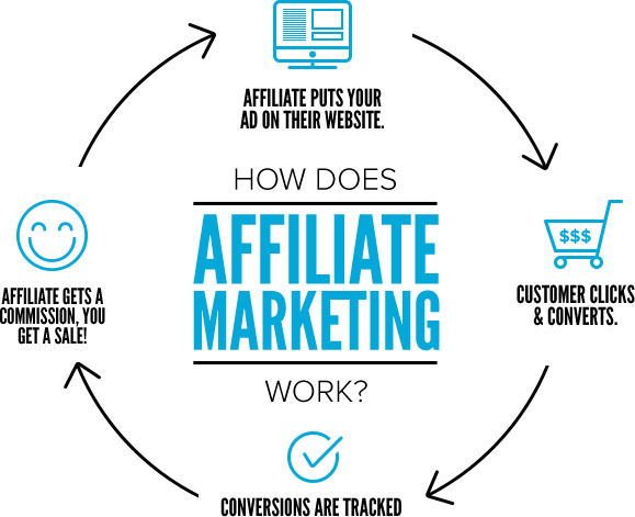Affiliate Marketing Giving You Issues? Read This