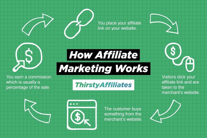 Great Ways To Get Started With Affiliate Promotion