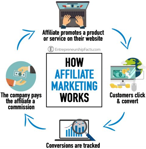How To Achieve Success In The Affiliate Promotion Business