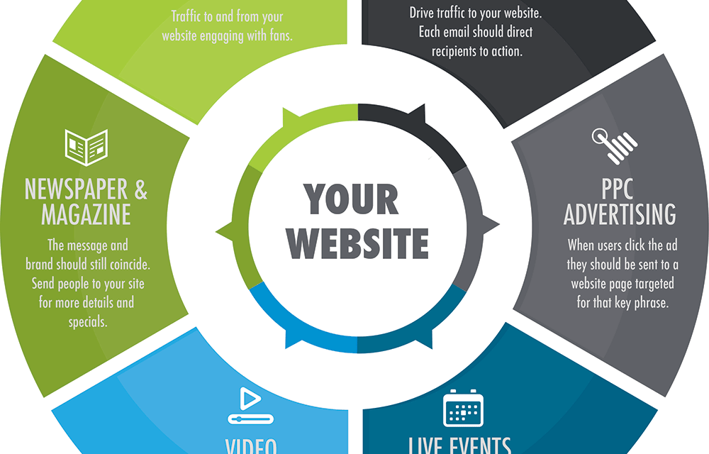 Master Internet Marketing With These Top Tips