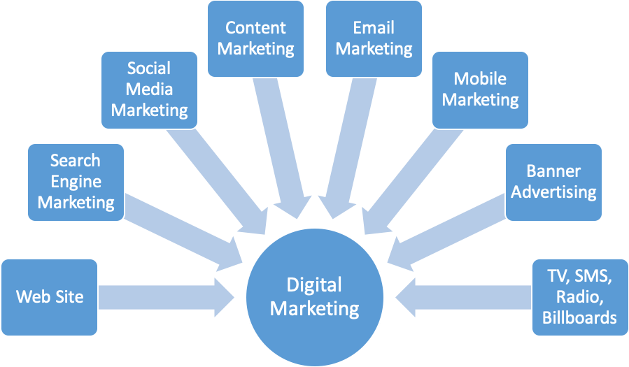 Tips On How To Do Online Marketing