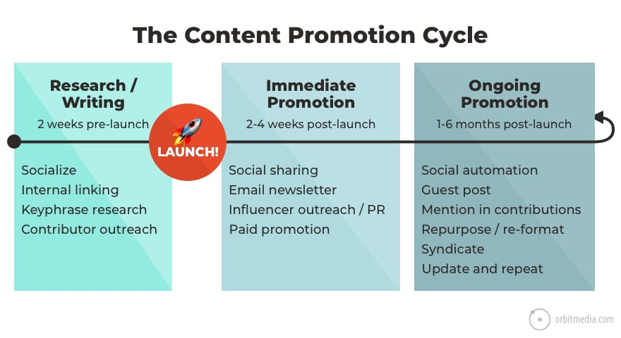 How To Benefit From Article Promotion