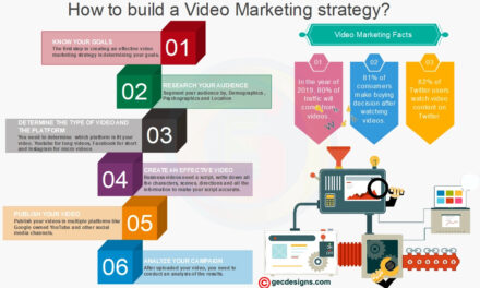 The Basic Steps To Video Marketing Success