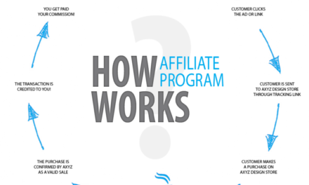 Change Your Life With Knowledge About Affiliate Promotion