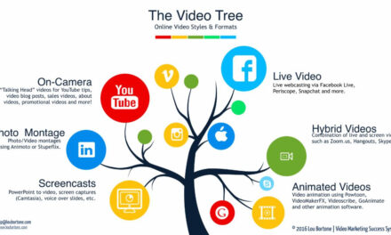 Use Video Marketing To Your Advantage With These Tips