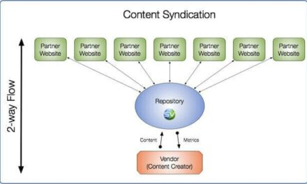 Ways to Keep Your Article Syndication Profits Flowing